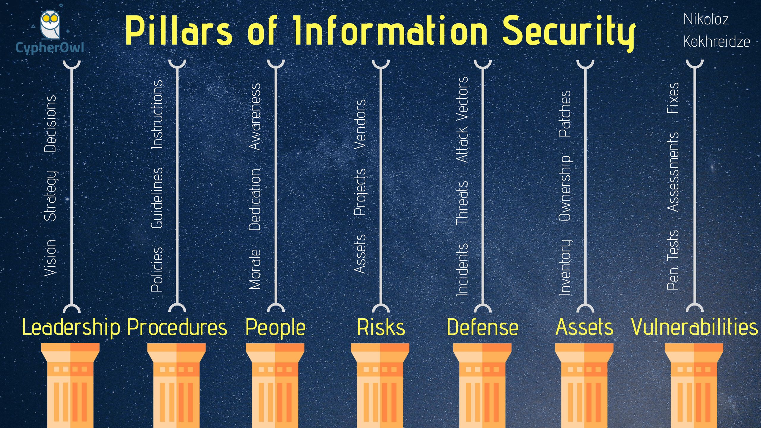 Pillars-of-Information-Security-min